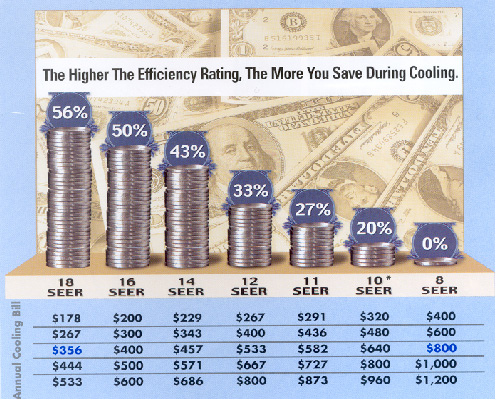 The Higher the efficiency rating, the more you save during cooling.